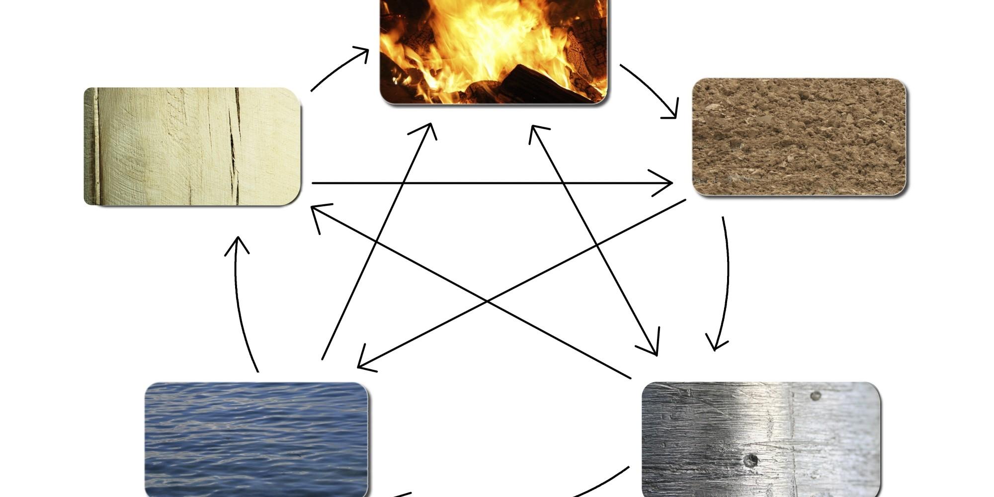 Los cinco elementos cu l es el tuyo y con cu l eres - Elemento tierra feng shui ...