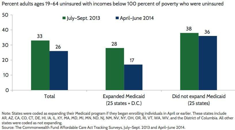 obamacare medicaid uninsured