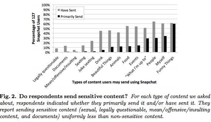 Snapchat secting