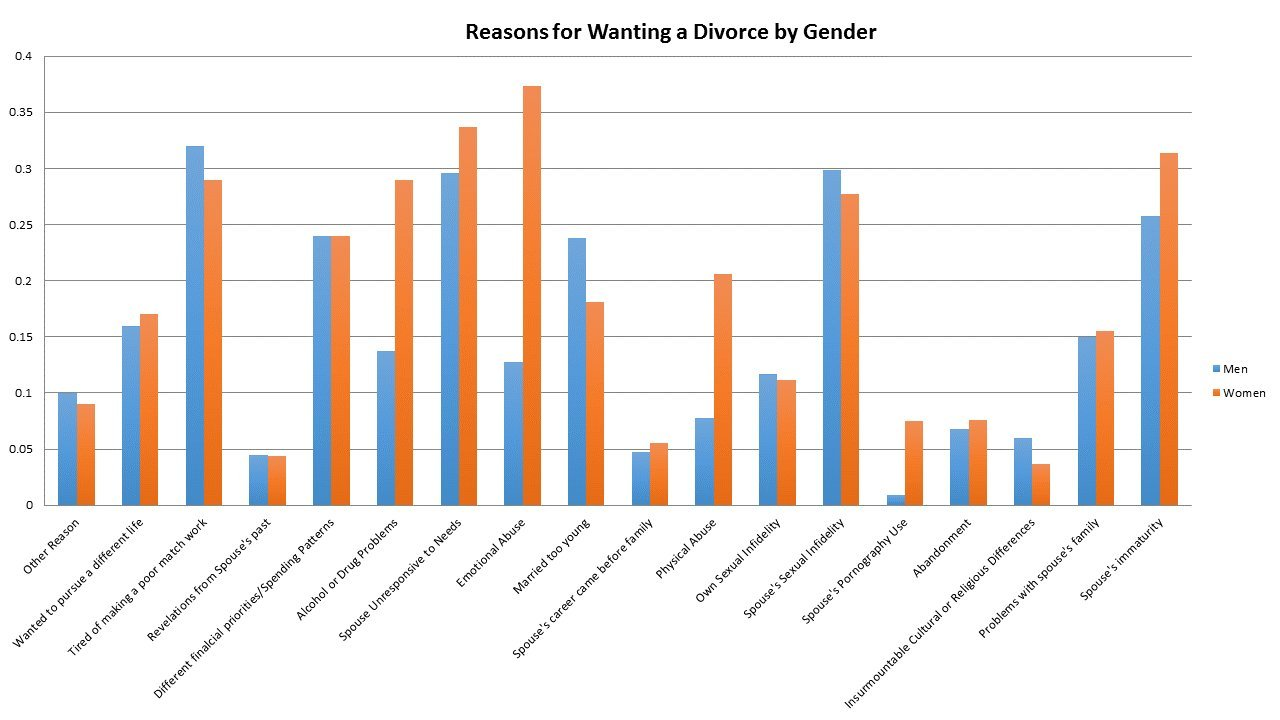 What percentage of divorces are initiated by the wife