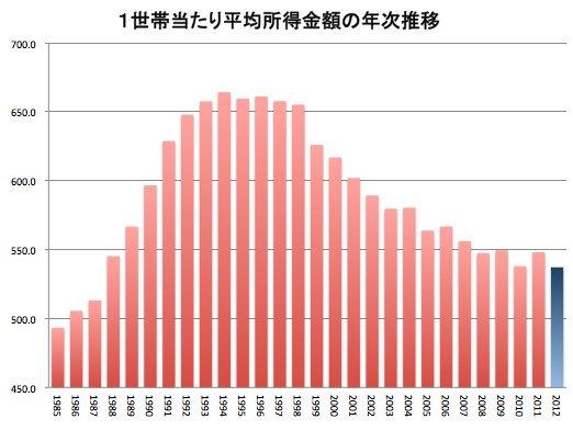 1世帯当たり平均所得の推移
