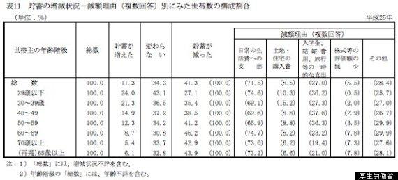 貯蓄の増減状況-減額理由別にみた世帯数の構成割合