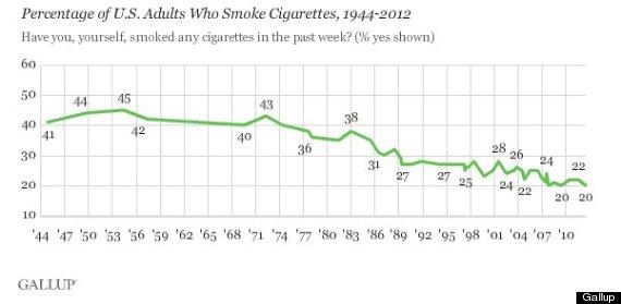 smoking rate