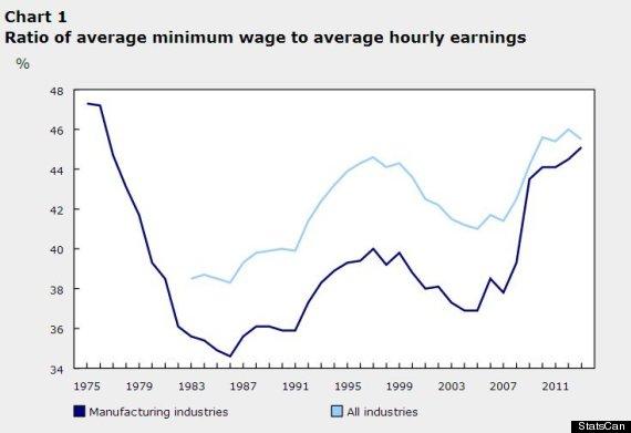 minimum wage statscan