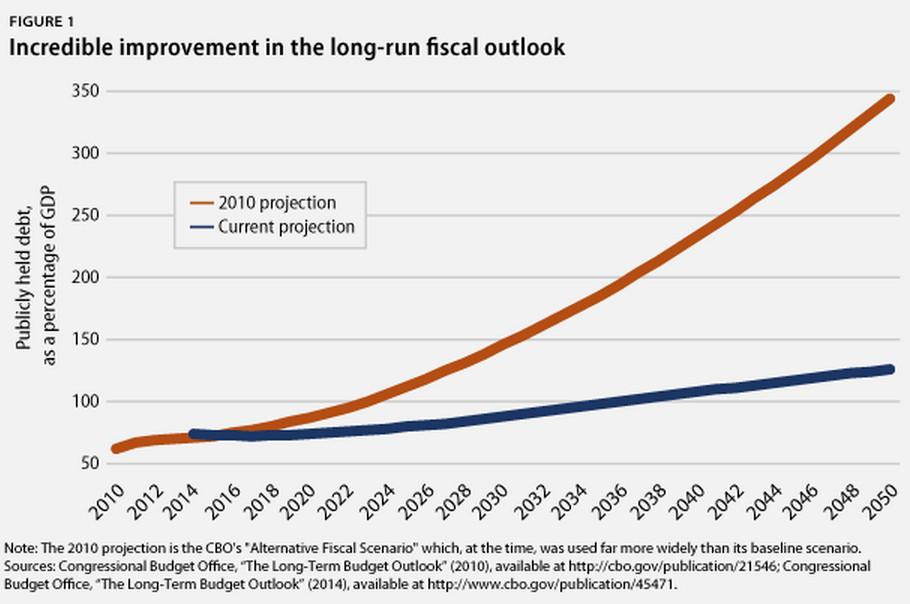 debt outlook