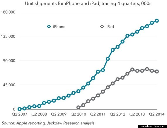 apple iphone ipad growth