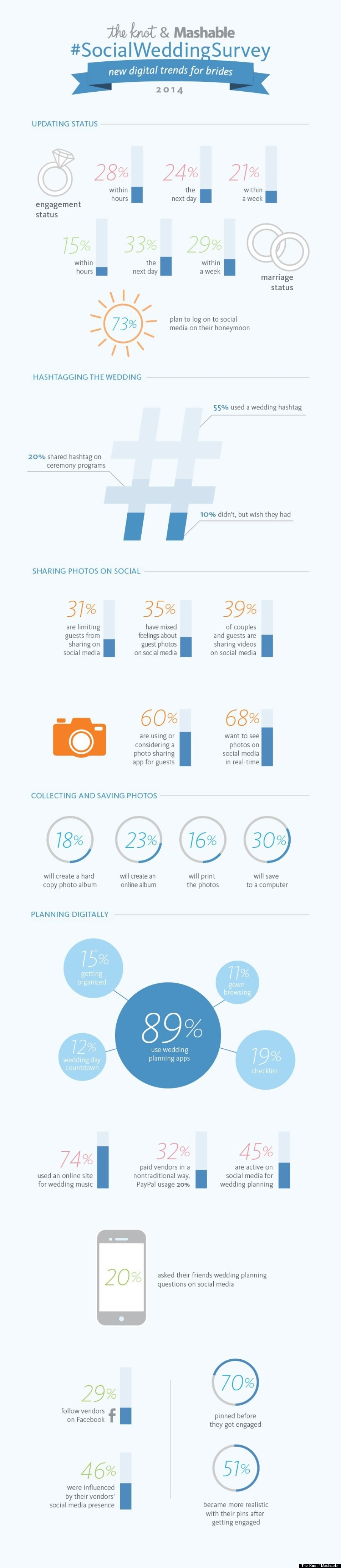 the knot infographic