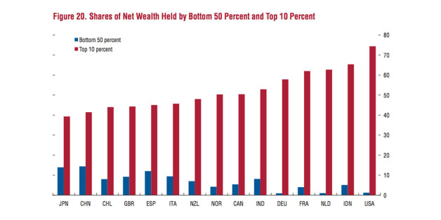unequal distribution wealth Inequality is essentially guaranteed by the mathematics of wealth a basic formula is that if two players with wealth w and x respectively simply repeatedly flip an honest coin for a dollar.