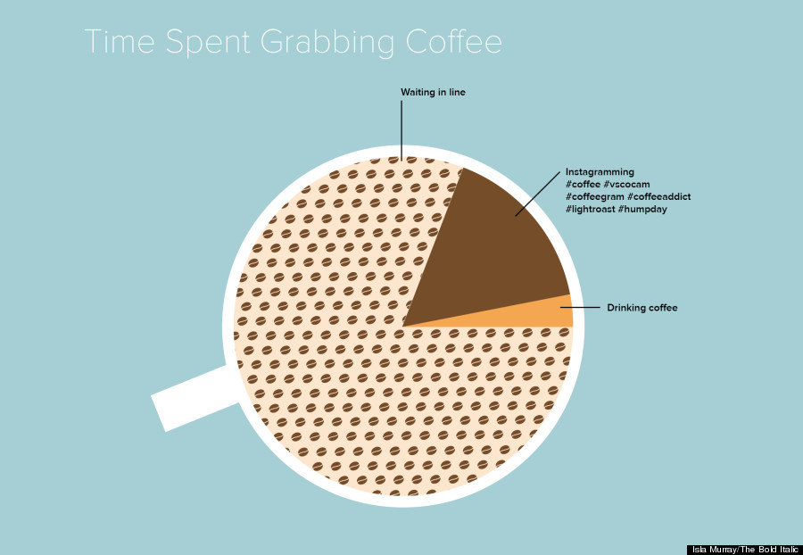 coffee infgraphic