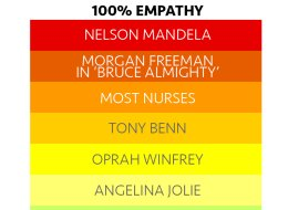 We've Come Up With The Definitive World Empathy Scale