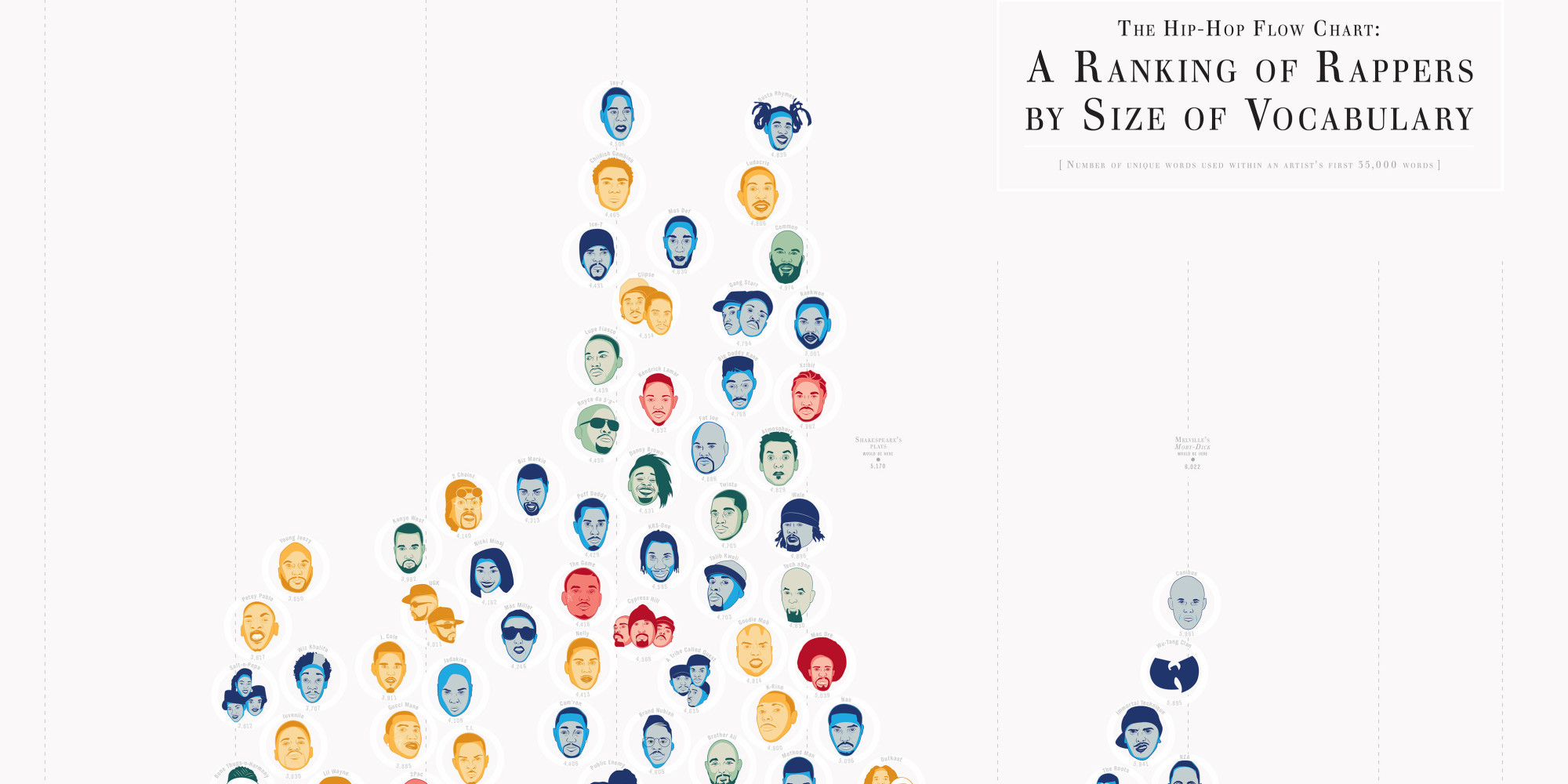 The Hip Hop Artists With The Largest Vocabulary Revamped