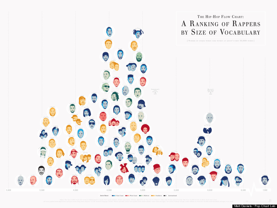 The Hip Hop Artists With The Largest Vocabulary, Revamped