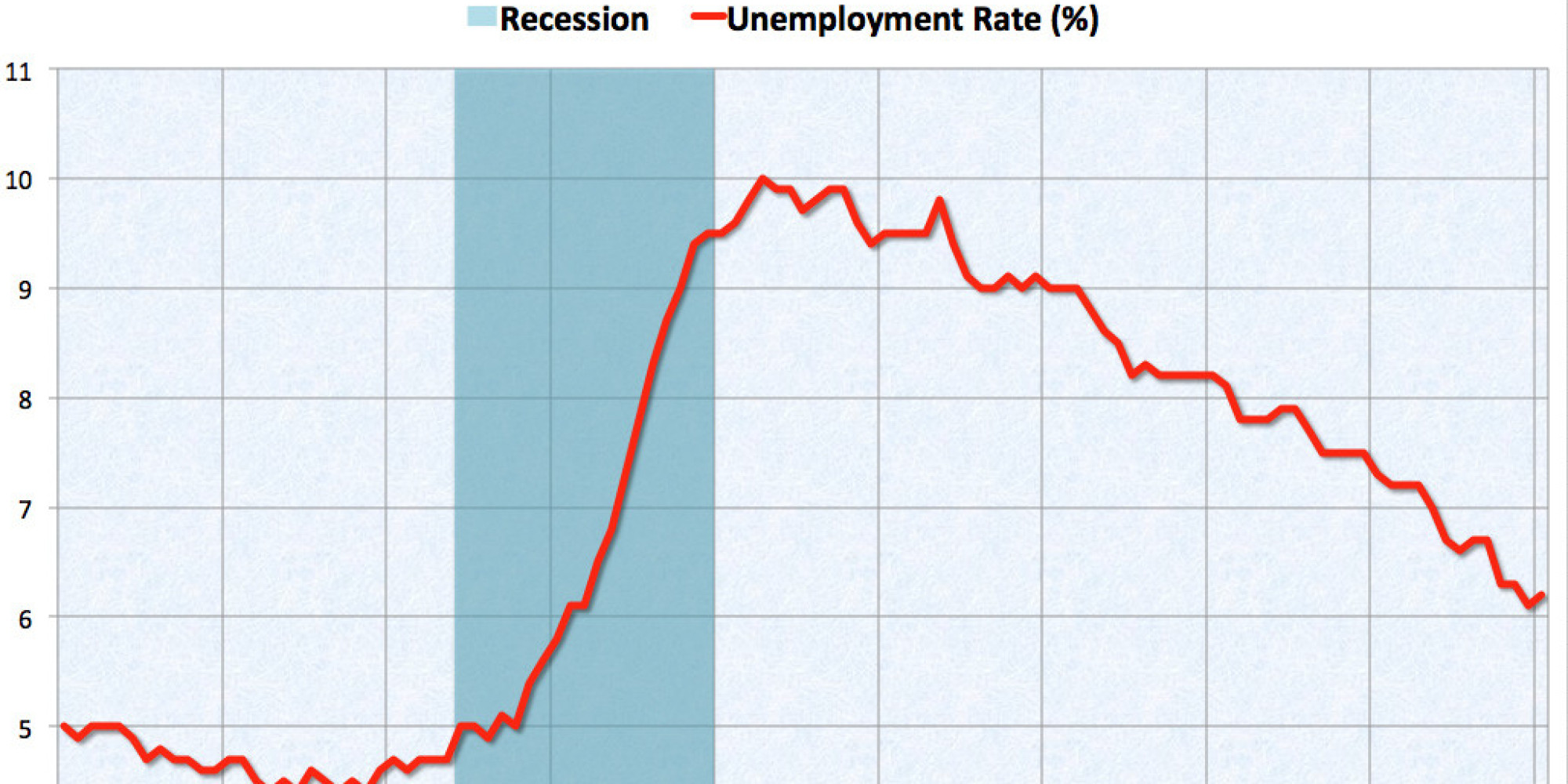 Why A Higher Unemployment Rate Is Actually Good News This Time | HuffPost