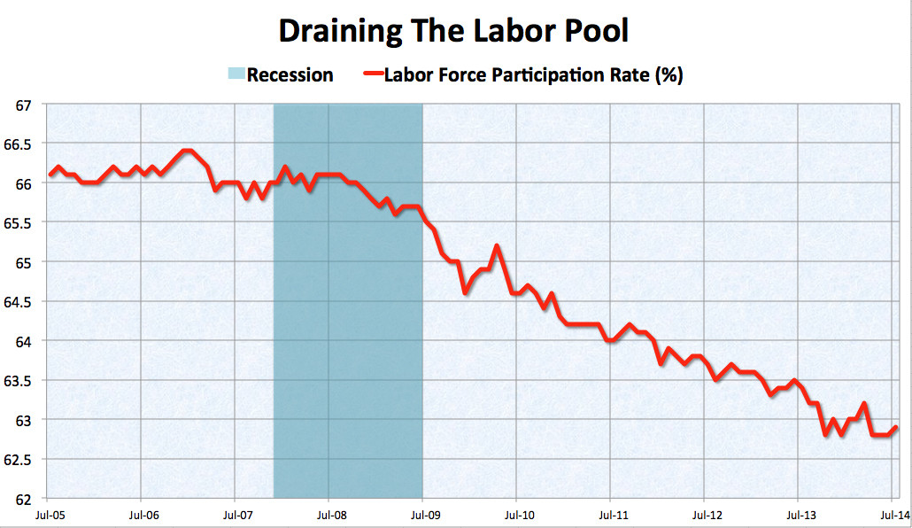 labor pool
