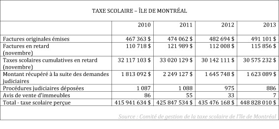taxe scolaire montreal