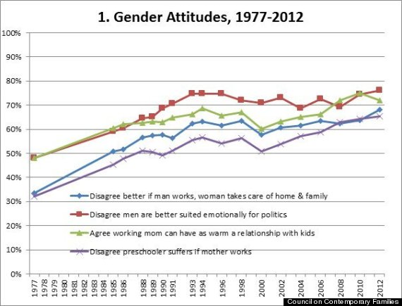 Gender Inequality in the U.S. Today