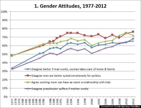 gender attitudes 1