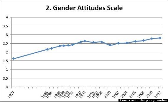 gender attitudes scale