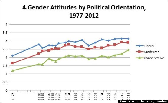 gender attitudes by political orientation