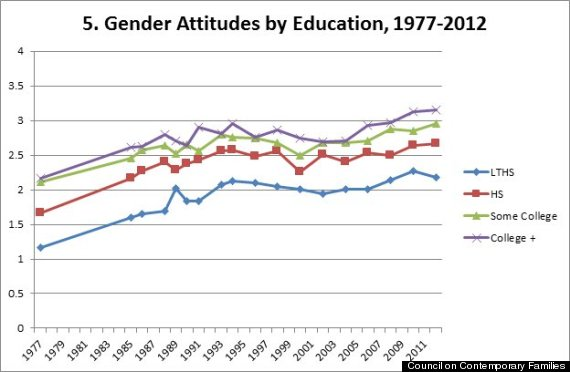 gender attitudes by education