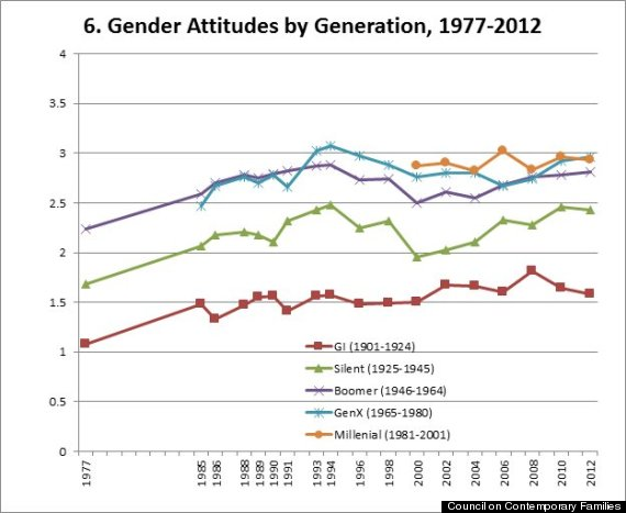 gender attitudes by generation