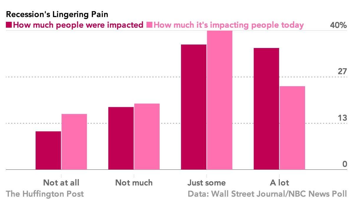 lingering pain