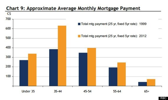 rbc mortgage payment chart