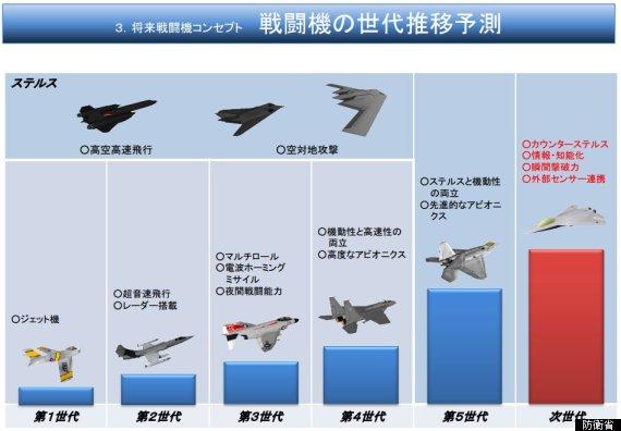 戦闘機の世代推移予測