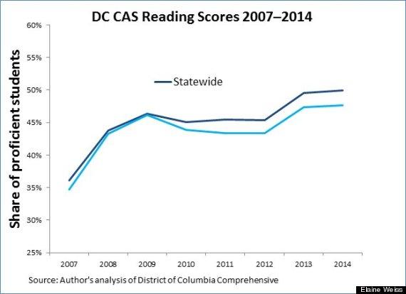 dc reading scores