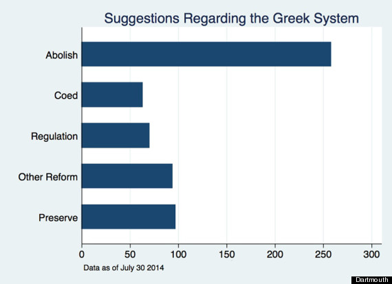 dartmouth greek system