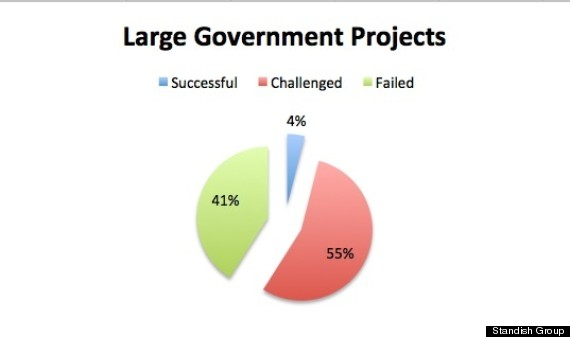 The Huge Challenge Facing Obama's New Tech Team, In One Chart ...