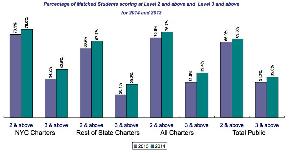 New York Students Inch Upward On Common Core Tests, But Most Are ...