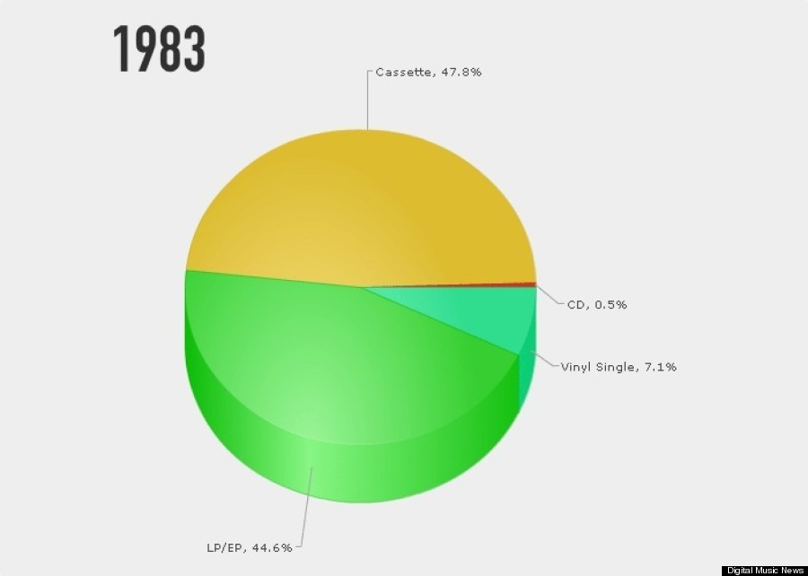 How 30 Years Of Music Sales Have Changed In 30 Seconds