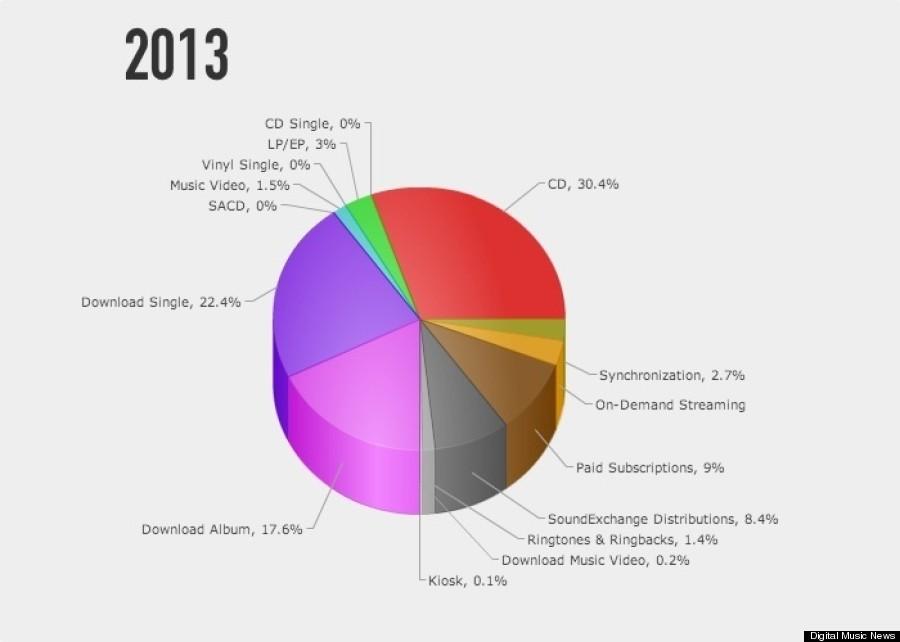 music sales 2013