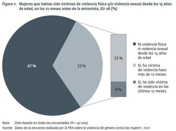grafico violencia