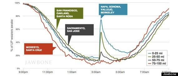 napa earthquake data