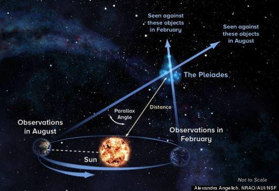 star cluster distance