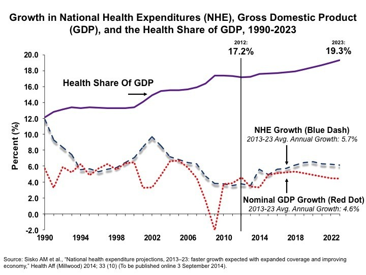 health care spending 2013