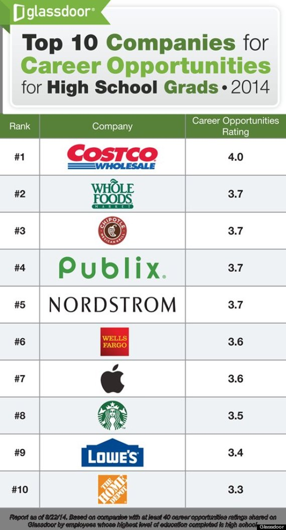 Amazing Glassdoor  Costco Jobs