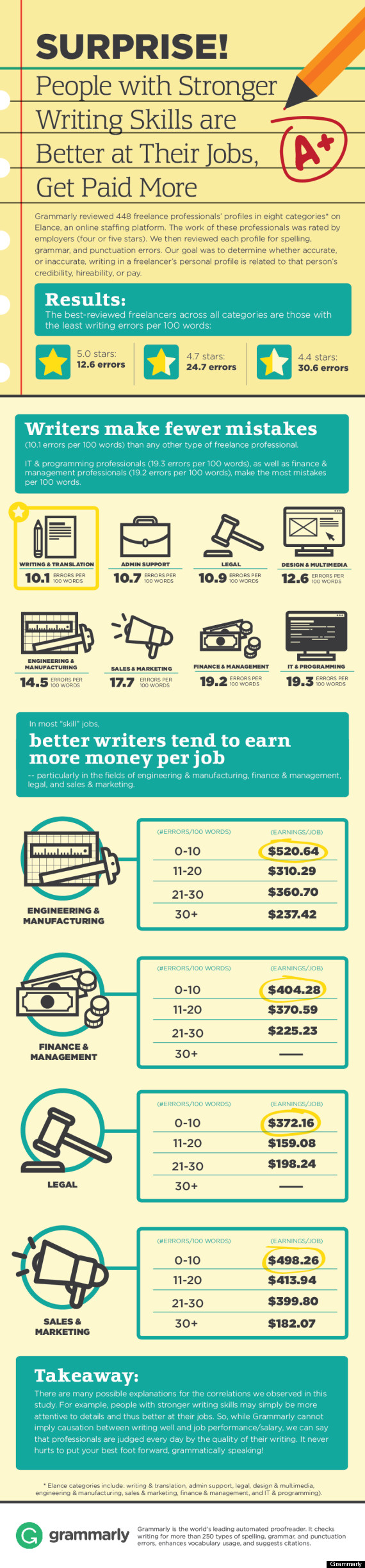 careers in writing that pay well highest paying jobs you can do  grammar infographic shows why writing skills matter the grammar infographic high paying jobs