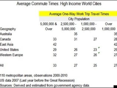 average commute times