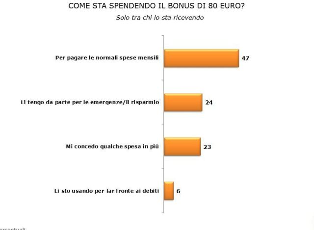 sondaggio 80 euro renzi