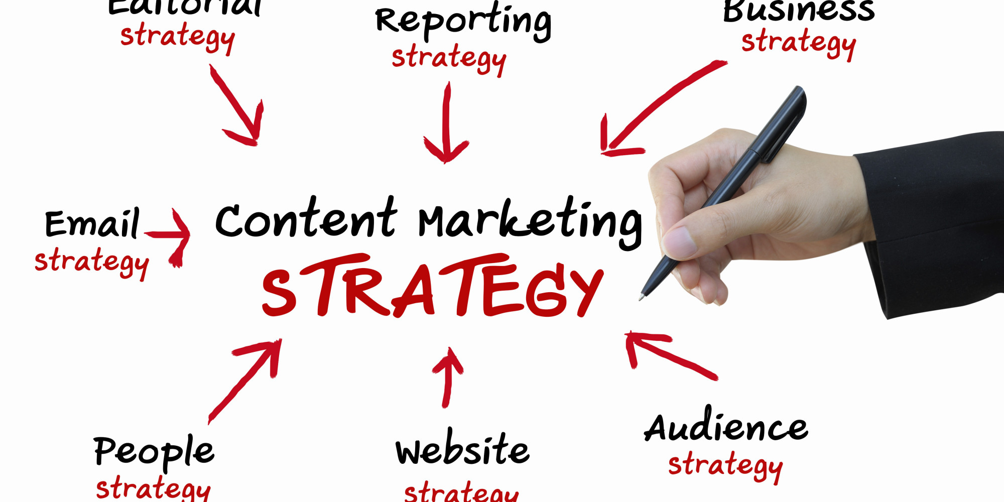 8 Types Of Content You'll Need For A Successful Marketing Strategy
