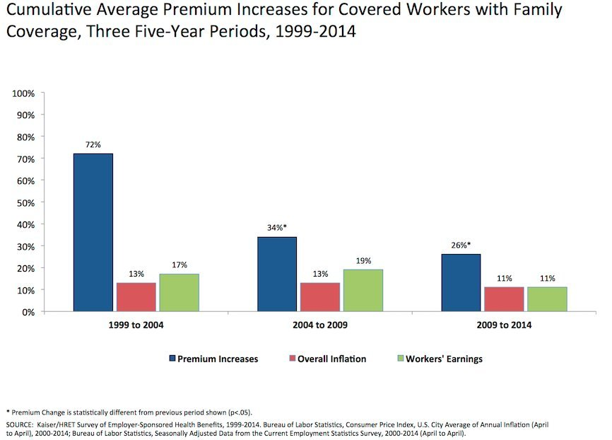Employee Health Insurance Costs Barely Increased This Year ...