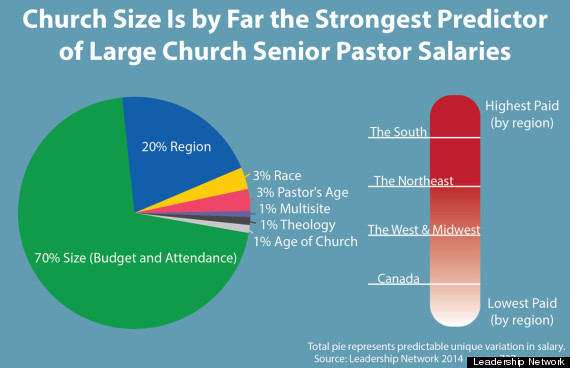 Image result for paid clergy in lds church