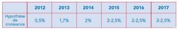 hollande previsions croissance