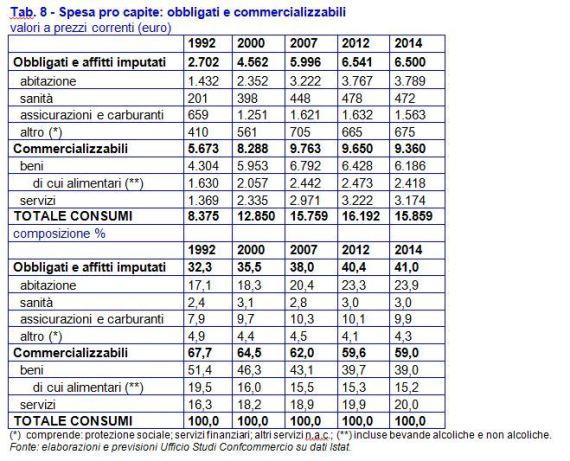 tabella confcommercio