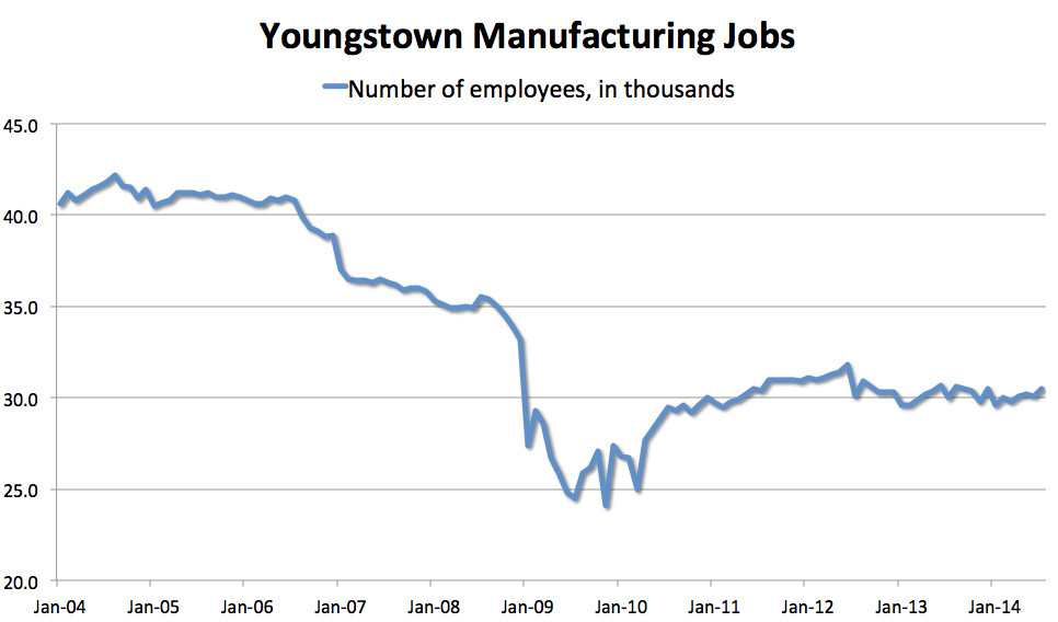 youngstown factory jobs