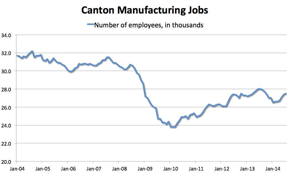 canton factory