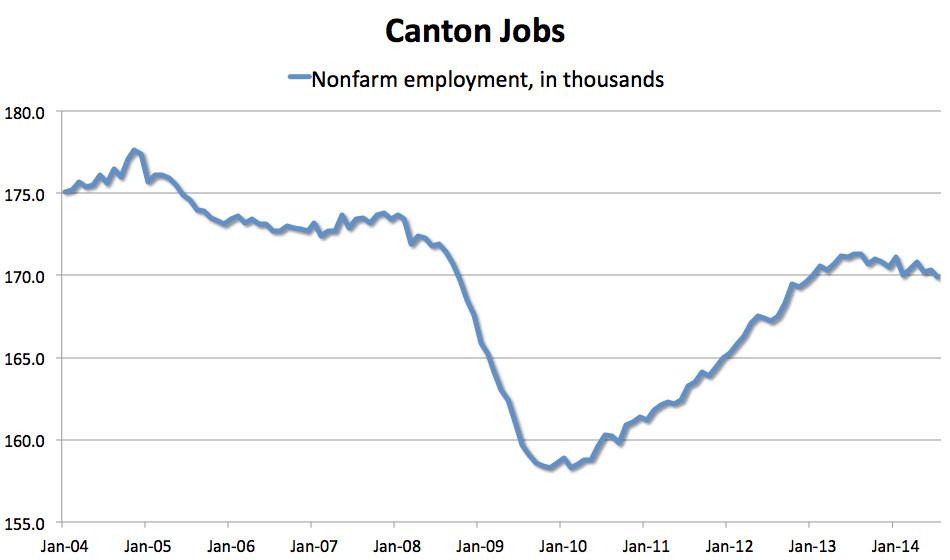 canton jobs